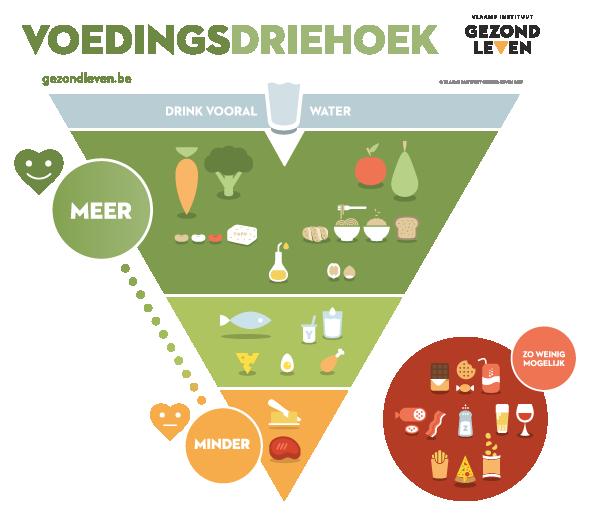 Vlaamse voedingsdriehoek